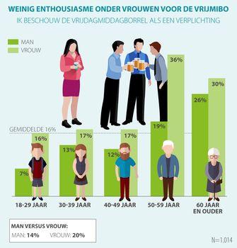 onderzoek - werkgeluk - famme.nl