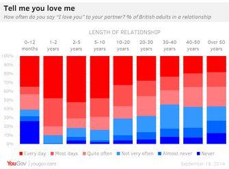 grafiek ik hou van jou zeggen